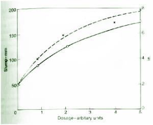 water-reducing-admixture